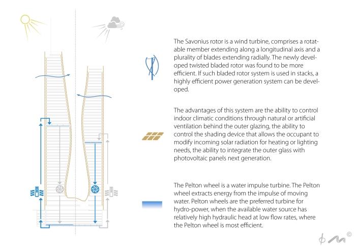 Sidney - Schema energia