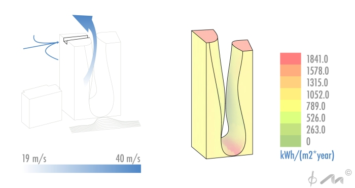 Sindney - Venturi